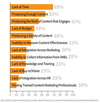 Challenges-B2B-Content-Mark